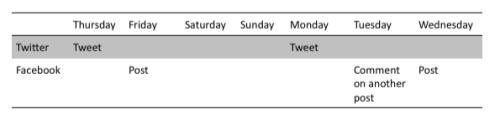 Week 3- Facebook and Twitter